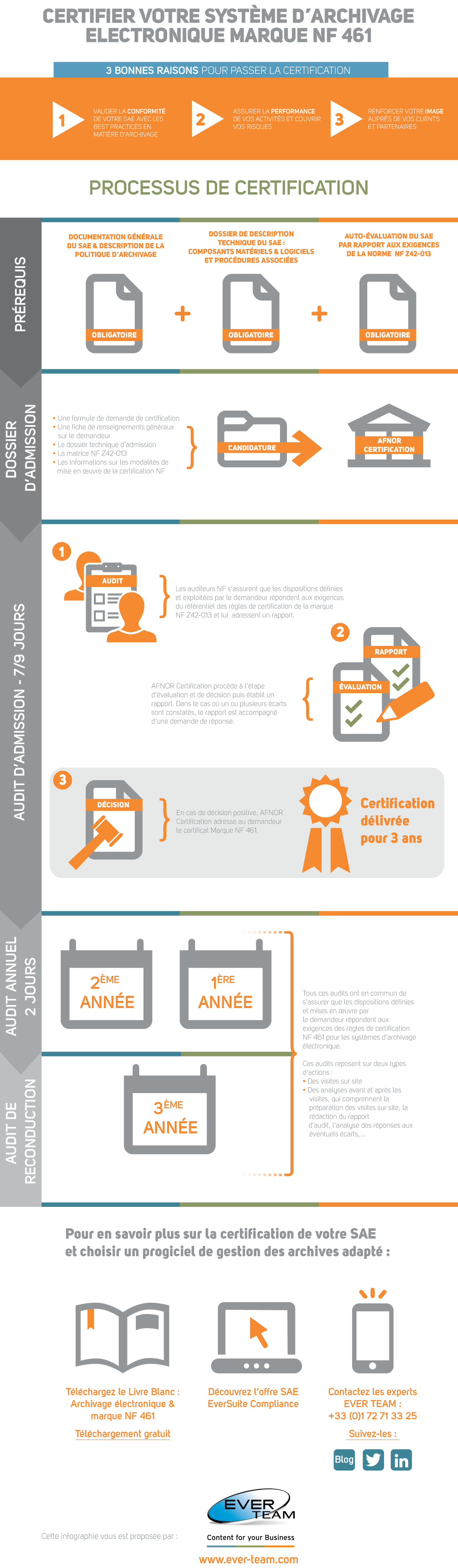 infographie_EVERTEAM_certification_SAE_NF461